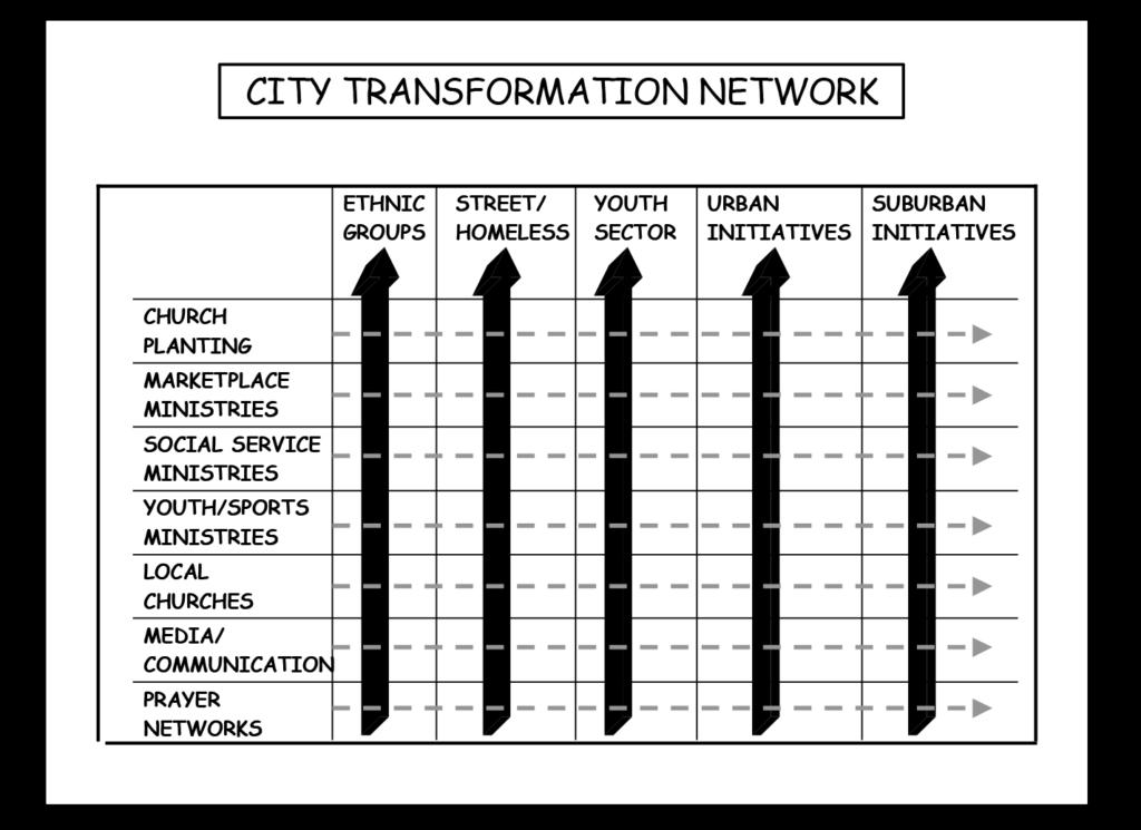 City Transformation Network 2