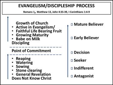 Evangelism/Discipleship Process