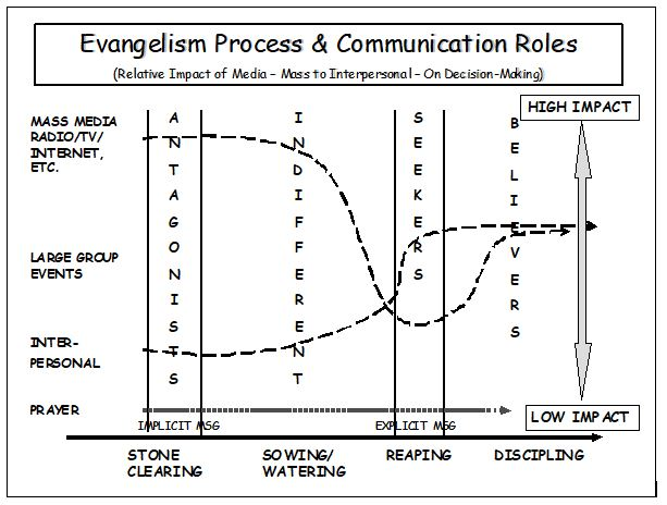 Evangelism Process and Communication Roles